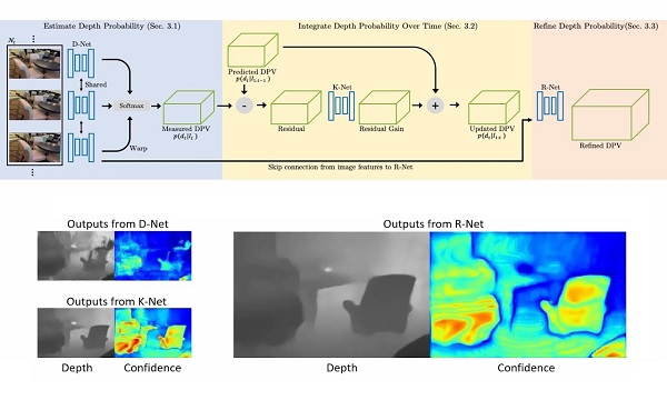Neural RGB->D Sensing: Depth and Uncertainty from a Video Camera