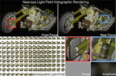 Near-eye Light Field Holographic Rendering with Spherical