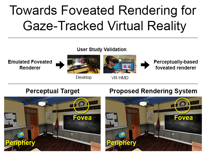 Towards Foveated Rendering for Gaze-Tracked Virtual ...   800 x 600 png 297kB